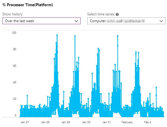 Processor utilization in last 7 days.